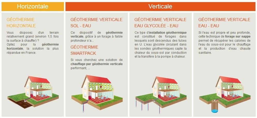 diff rences biomasse et g othermie la biomasse chauffage g othermie. Black Bedroom Furniture Sets. Home Design Ideas